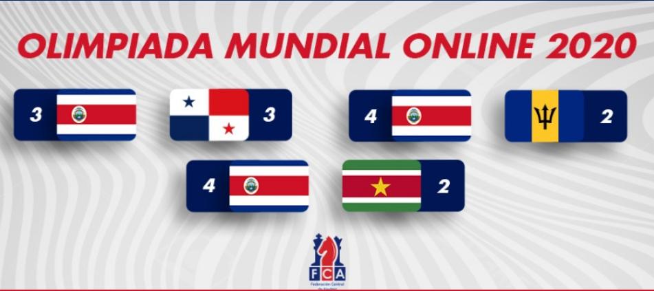 Costa Rica avanza en la Olimpiada Mundial Online de Ajedrez 2020